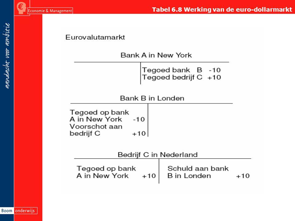 Tabel 6.8 Werking van de euro-dollarmarkt