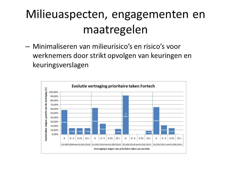 Milieuaspecten, engagementen en maatregelen – Minimaliseren van milieurisico's en risico's voor werknemers door strikt opvolgen van keuringen en keuringsverslagen