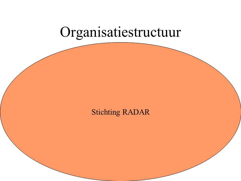 Personeel Iedereen die werkzaamheden verricht binnen de organisatie moet een overeenkomst hebben dus ook Vrijwilligers en Stagiaires.