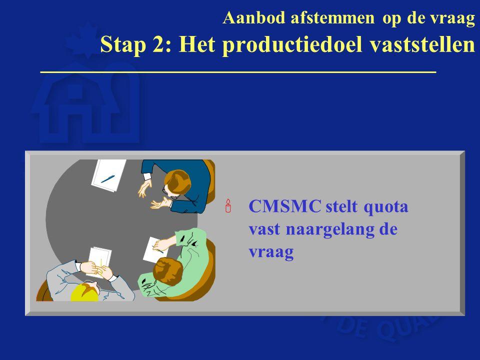 'CMSMC stelt quota vast naargelang de vraag Aanbod afstemmen op de vraag Stap 2: Het productiedoel vaststellen