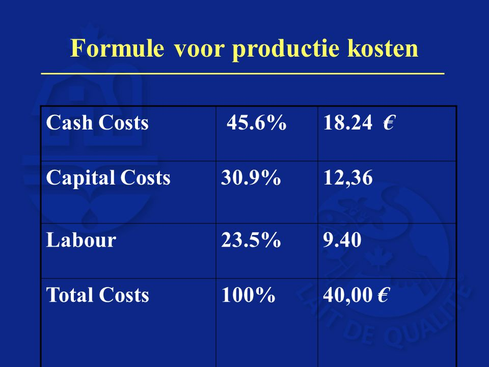 Formule voor productie kosten Cash Costs 45.6%18.24 € Capital Costs30.9%12,36 Labour23.5%9.40 Total Costs100%40,00 €