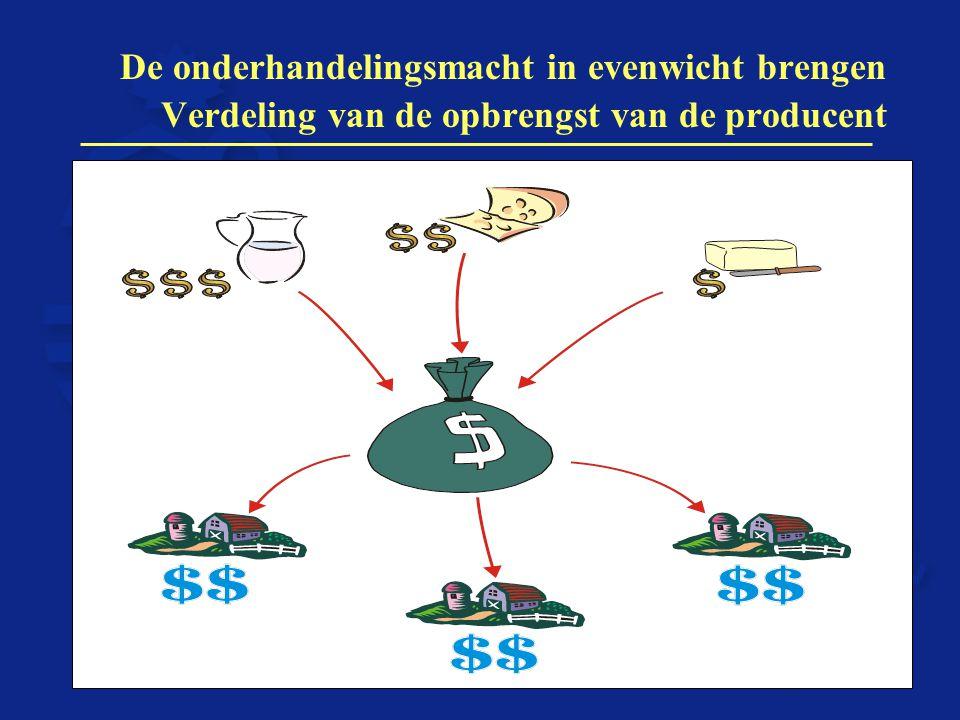 De onderhandelingsmacht in evenwicht brengen Verdeling van de opbrengst van de producent