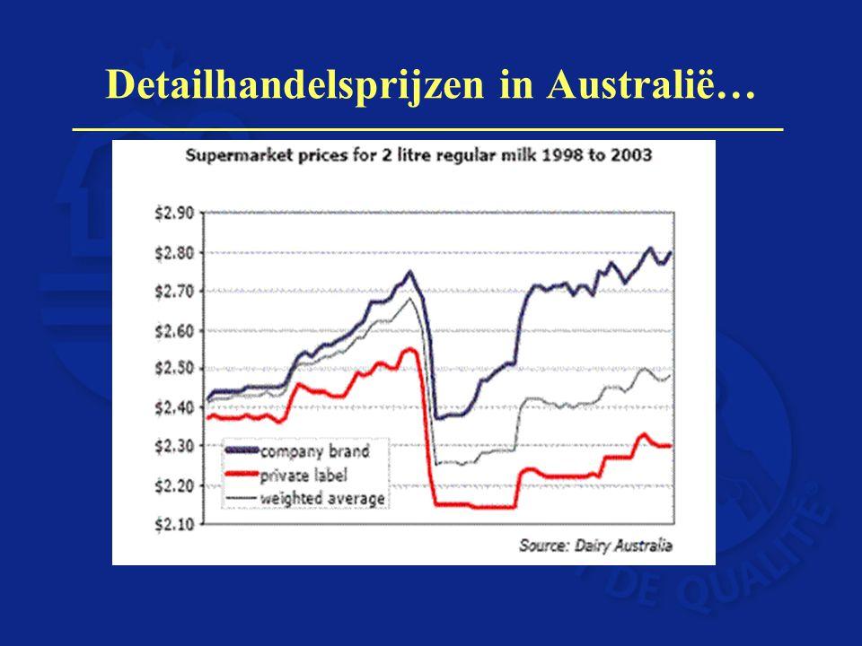 Detailhandelsprijzen in Australië…