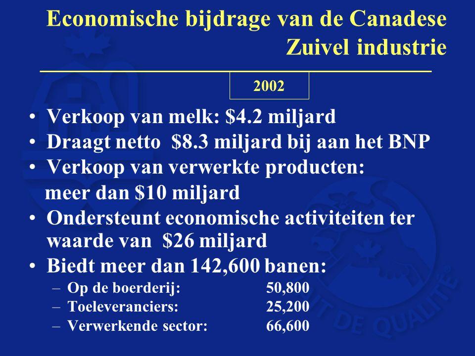 Verkoop van melk: $4.2 miljard Draagt netto $8.3 miljard bij aan het BNP Verkoop van verwerkte producten: meer dan $10 miljard Ondersteunt economische