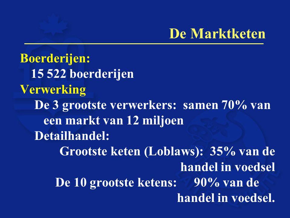 De Marktketen Boerderijen: 15 522 boerderijen Verwerking De 3 grootste verwerkers: samen 70% van een markt van 12 miljoen Detailhandel: Grootste keten