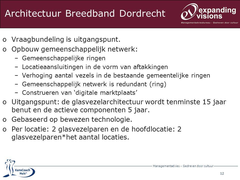 13 Managementadvies – Gedreven door cultuur Stippenkaart Dordrecht