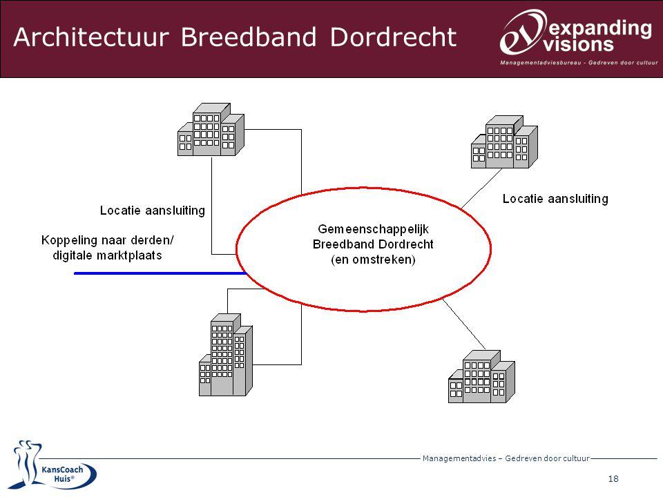 19 Managementadvies – Gedreven door cultuur Architectuur Breedband Dordrecht (Diensten = toekomst)