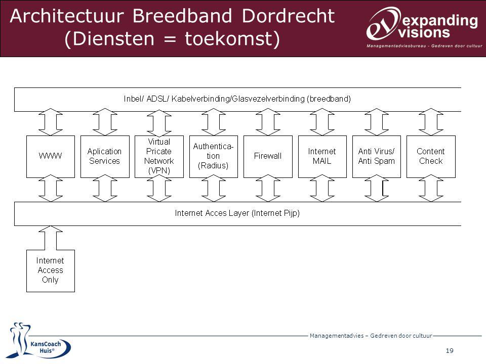 20 Managementadvies – Gedreven door cultuur Architectuur Breedband Dordrecht