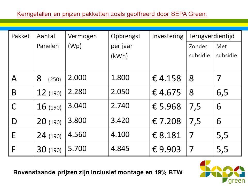 Kerngetallen en prijzen pakketten zoals geoffreerd door SEPA Green: PakketAantal Panelen Vermogen (Wp) Opbrengst per jaar (kWh) InvesteringTerugverdie