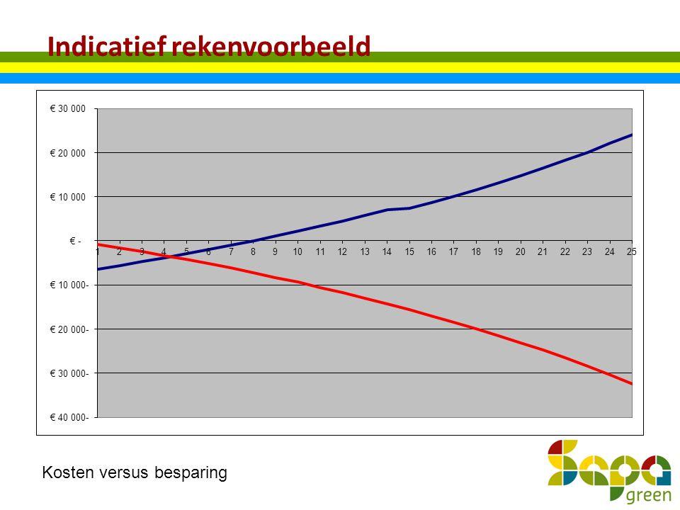 Indicatief rekenvoorbeeld Kosten versus besparing
