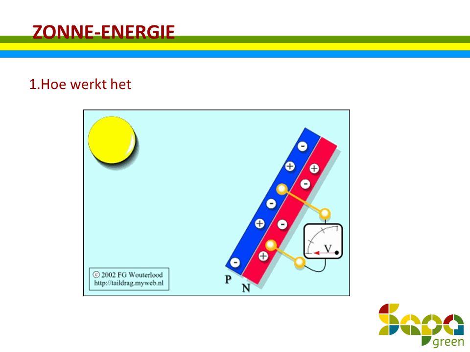 ZONNE-ENERGIE 1.Hoe werkt het