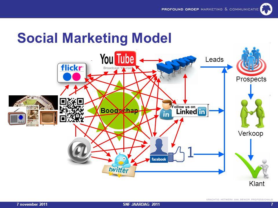 7 november 2011SNF JAARDAG 201118 Volgorde Plaats enkele relevante berichten Kies doelgroep Ga followers van anderen volgen na 2 weken: www.manageflitter.comwww.manageflitter.com Herhaal vanaf stap 1.