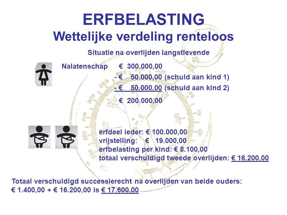 ERFBELASTING Wettelijke verdeling renteloos Nalatenschap€ 300.000,00 - € 50.000,00 (schuld aan kind 1) - € 50.000,00 (schuld aan kind 2) € 200.000,00