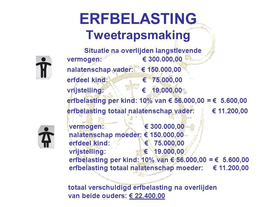 ERFBELASTING Tweetrapsmaking vermogen: € 300.000,00 nalatenschap vader: € 150.000,00 erfdeel kind: € 75.000,00 vrijstelling: € 19.000,00 erfbelasting