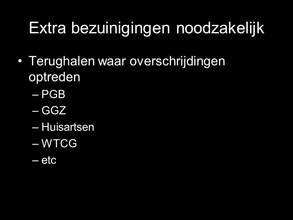 Extra bezuinigingen noodzakelijk Terughalen waar overschrijdingen optreden –PGB –GGZ –Huisartsen –WTCG –etc