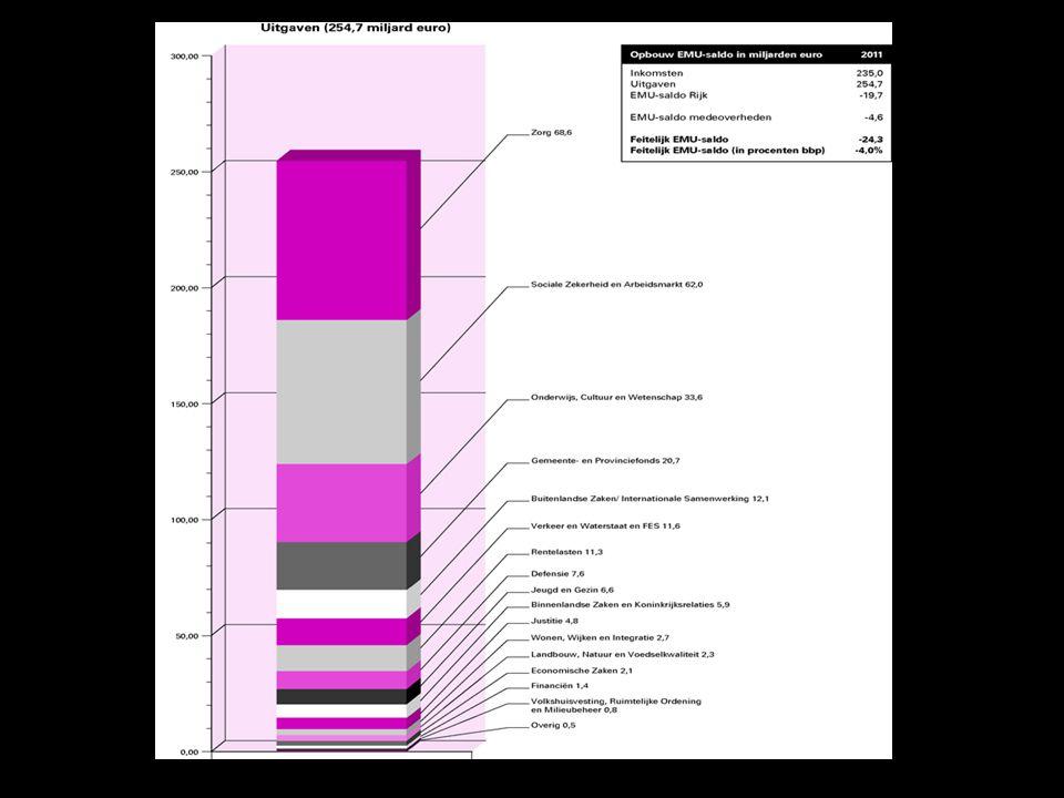 Kostenbeheersing Door meer doelmatigheid in systeem -Prestatiebekostiging -Meer vrije tarieven -Meer transparantie -Meer concurrentie -Concentratie van zorg waardoor hogere kwaliteit en lagere kosten -Zorgverzekeraars meer risicodragend -Verschuiving 2de naar 1ste lijn -Hoofdlijnenakkoord zorgverzekeraars, ziekenhuizen, specialisten en VWS over volumebeheersing