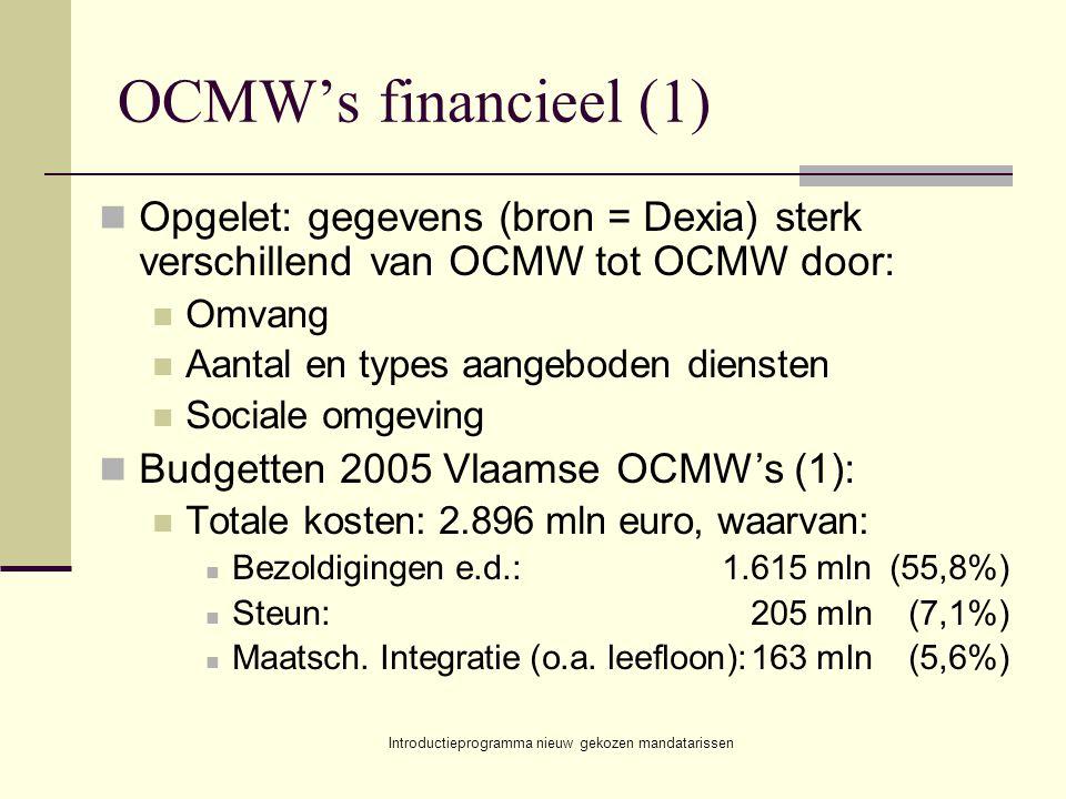 Introductieprogramma nieuw gekozen mandatarissen OCMW's financieel (1) Opgelet: gegevens (bron = Dexia) sterk verschillend van OCMW tot OCMW door: Omvang Aantal en types aangeboden diensten Sociale omgeving Budgetten 2005 Vlaamse OCMW's (1): Totale kosten: 2.896 mln euro, waarvan: Bezoldigingen e.d.:1.615 mln (55,8%) Steun:205 mln(7,1%) Maatsch.