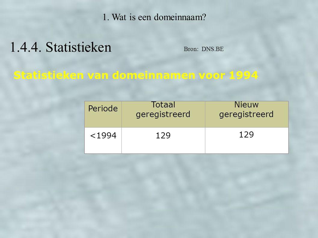 1. Wat is een domeinnaam? 1.4.4. Statistieken Statistieken van domeinnamen voor 1994 Periode Totaal geregistreerd Nieuw geregistreerd <1994129 Bron: D