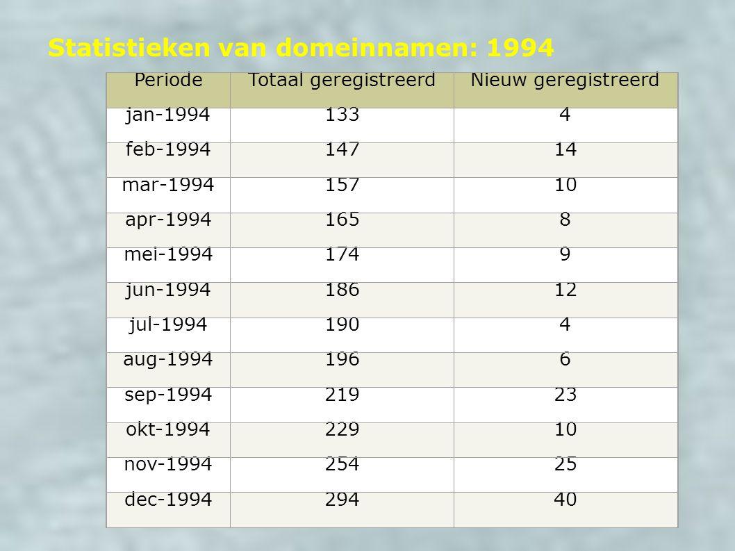 Statistieken van domeinnamen: 1994 PeriodeTotaal geregistreerdNieuw geregistreerd jan-19941334 feb-199414714 mar-199415710 apr-19941658 mei-19941749 jun-199418612 jul-19941904 aug-19941966 sep-199421923 okt-199422910 nov-199425425 dec-199429440