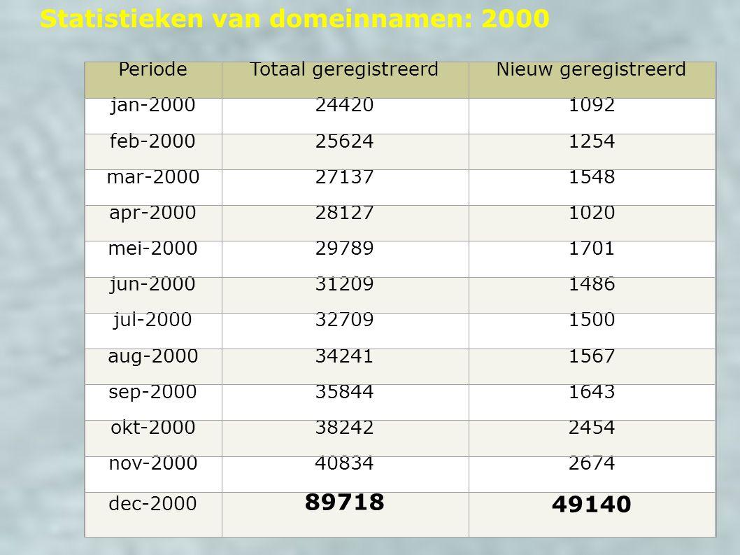 Statistieken van domeinnamen: 2000 PeriodeTotaal geregistreerdNieuw geregistreerd jan-2000244201092 feb-2000256241254 mar-2000271371548 apr-2000281271