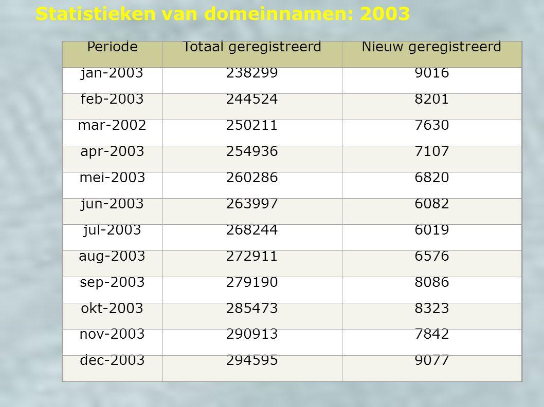 Statistieken van domeinnamen: 2003 PeriodeTotaal geregistreerdNieuw geregistreerd jan-20032382999016 feb-20032445248201 mar-20022502117630 apr-2003254
