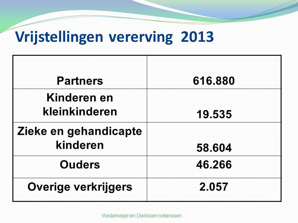 Vrijstellingen vererving 2013 Partners616.880 Kinderen en kleinkinderen 19.535 Zieke en gehandicapte kinderen 58.604 Ouders46.266 Overige verkrijgers2.057 Wedemeijer en Dielissen notarissen