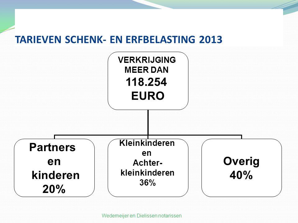 TARIEVEN SCHENK- EN ERFBELASTING 2013 Wedemeijer en Dielissen notarissen VERKRIJGING MEER DAN 118.254 EURO Partners en kinderen 20% Kleinkinderen en Achter- kleinkinderen 36% Overig 40%