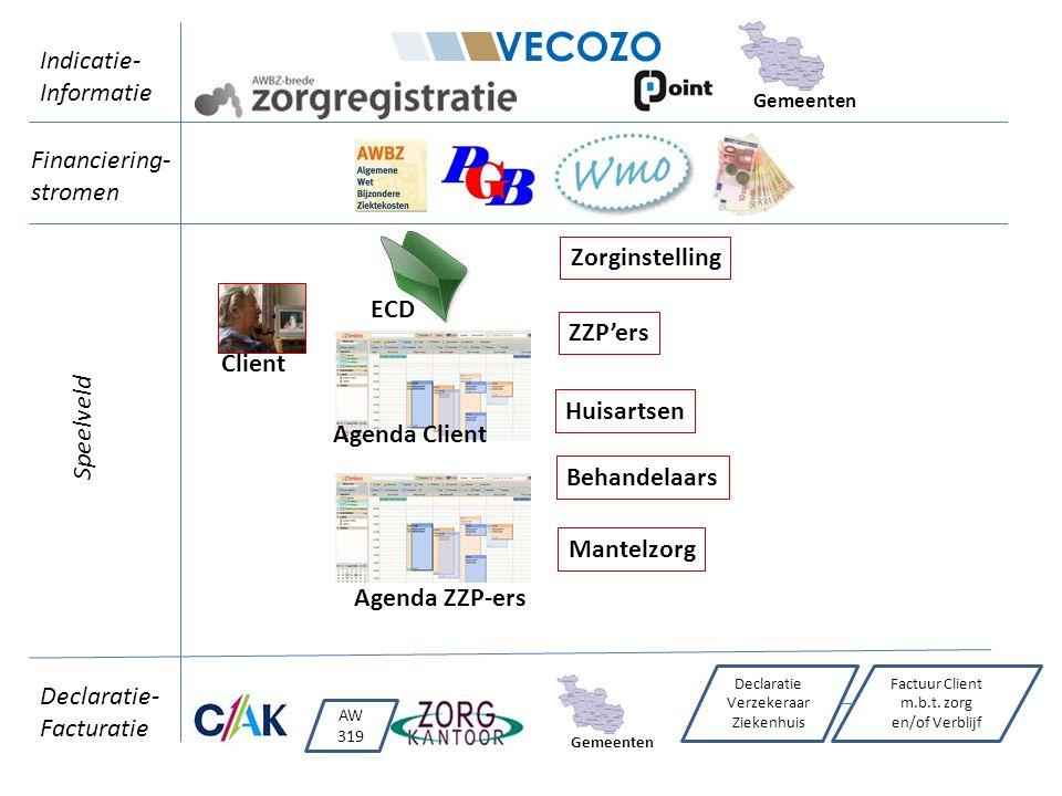 AW 319 Declaratie Verzekeraar Ziekenhuis Factuur Client m.b.t. zorg en/of Verblijf Gemeenten Client Zorginstelling Huisartsen ECD Agenda Client Mantel