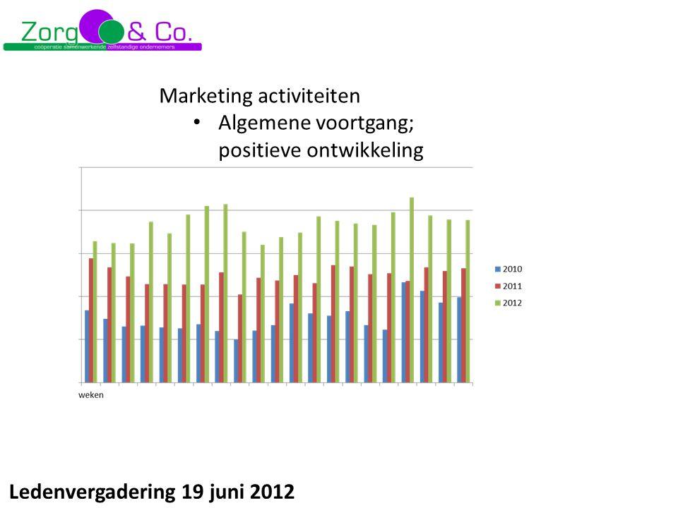 Ledenvergadering 19 juni 2012 Marketing activiteiten Algemene voortgang; positieve ontwikkeling