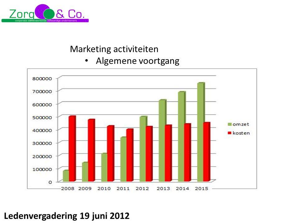 Ledenvergadering 19 juni 2012 Marketing activiteiten Algemene voortgang