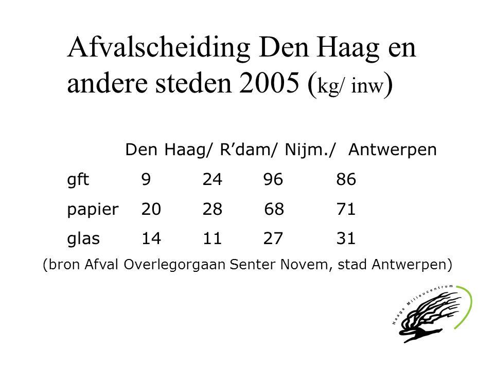 Afvalscheiding Den Haag en andere steden 2005 ( kg/ inw ) Den Haag/ R'dam/ Nijm./ Antwerpen gft9 24 96 86 papier20 28 68 71 glas 14 11 27 31 (bron Afv