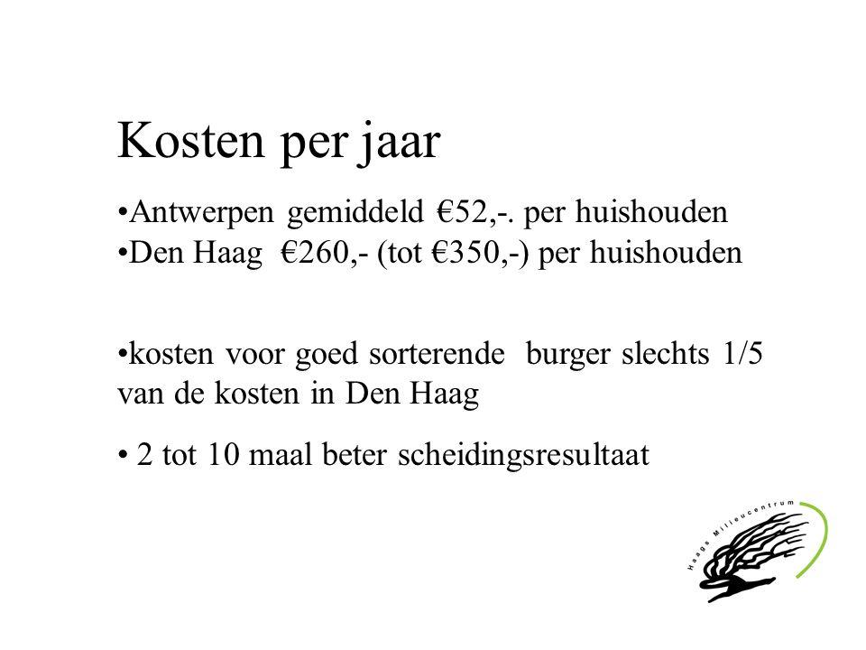 Kosten per jaar Antwerpen gemiddeld €52,-. per huishouden Den Haag €260,- (tot €350,-) per huishouden kosten voor goed sorterende burger slechts 1/5 v