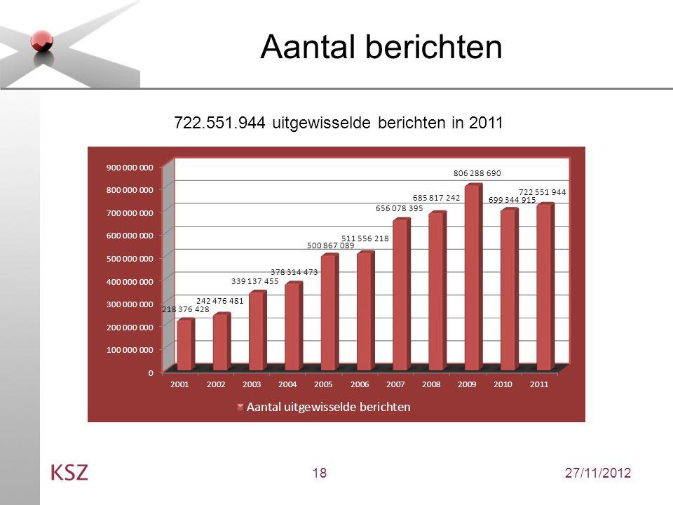 27/11/201218 Aantal berichten 722.551.944 uitgewisselde berichten in 2011