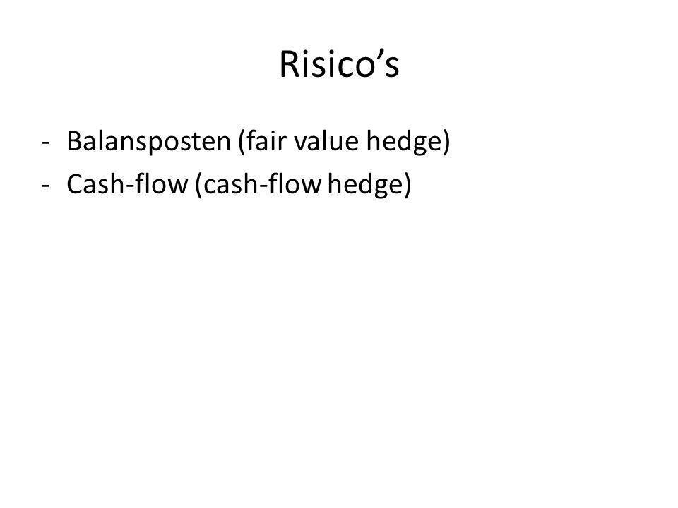 Risico's Fluctuatie van prijzen, tarieven, koersen Afdekken of hedgen Hoe?