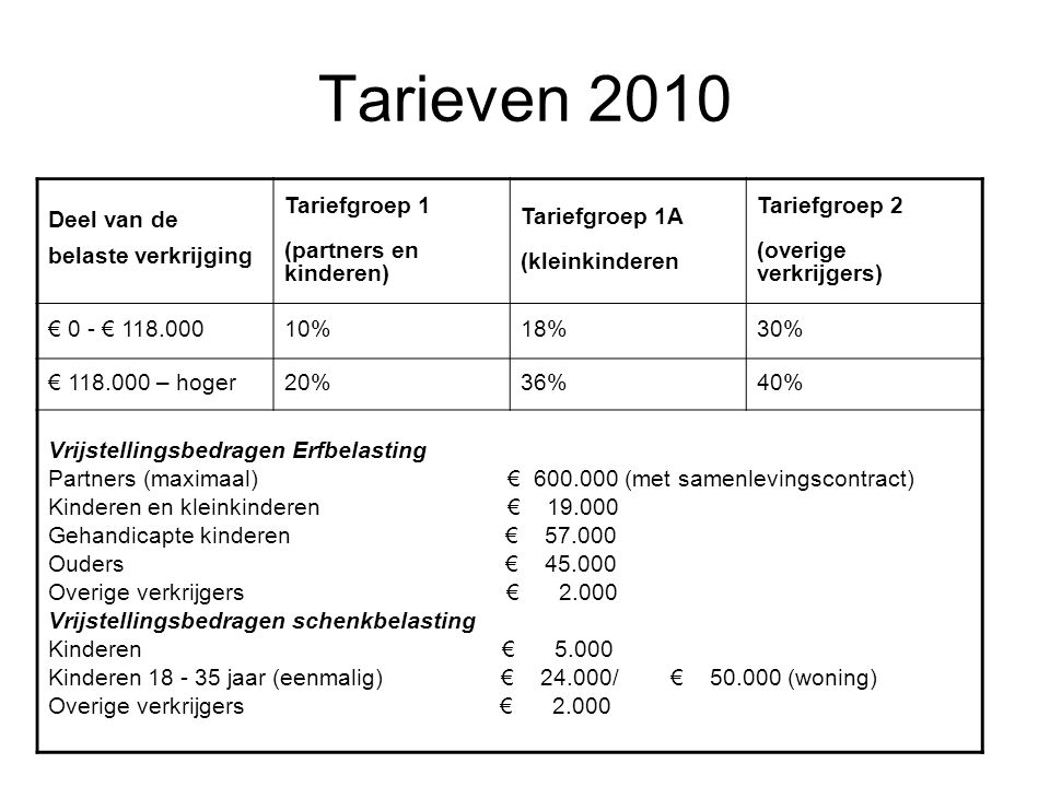 Tarieven 2010 Deel van de belaste verkrijging Tariefgroep 1 (partners en kinderen) Tariefgroep 1A (kleinkinderen Tariefgroep 2 (overige verkrijgers) €