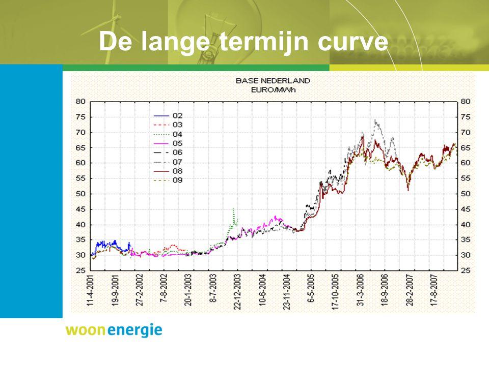 De lange termijn curve