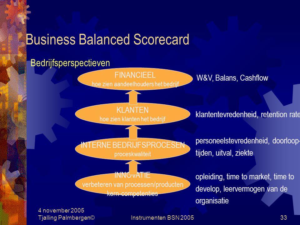 4 november 2005 Tjalling Palmbergen©Instrumenten BSN 200532 Business Balanced Scorecard kritische succesfactoren CSF's omgevingsfactoren performance indicatoren PI's Bedrijfsmissie bedrijfsstrategie doelstellingen tolerantiegrenzen