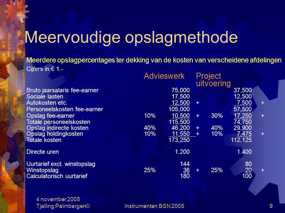 4 november 2005 Tjalling Palmbergen©Instrumenten BSN 20058 Direct costing Verkoopprijs -/- variabele kosten = dekkingsbijdrage vaste kosten Let op: variabele kosten niet directe kosten !!.