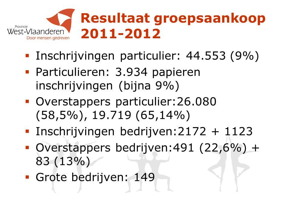 Resultaat groepsaankoop 2011-2012  Inschrijvingen particulier: 44.553 (9%)  Particulieren: 3.934 papieren inschrijvingen (bijna 9%)  Overstappers particulier:26.080 (58,5%), 19.719 (65,14%)  Inschrijvingen bedrijven:2172 + 1123  Overstappers bedrijven:491 (22,6%) + 83 (13%)  Grote bedrijven: 149