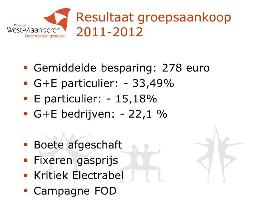 Resultaat groepsaankoop 2011-2012  Gemiddelde besparing: 278 euro  G+E particulier: - 33,49%  E particulier: - 15,18%  G+E bedrijven: - 22,1 %  Boete afgeschaft  Fixeren gasprijs  Kritiek Electrabel  Campagne FOD