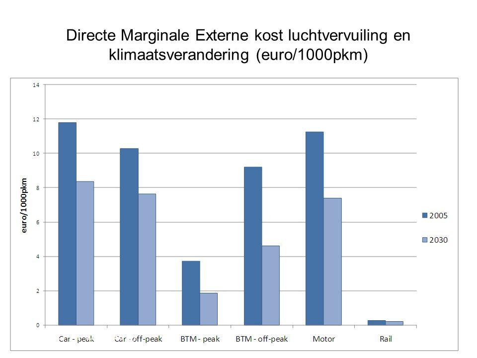 Directe Marginale Externe kost luchtvervuiling en klimaatsverandering (euro/1000pkm) Source: FPB (2009)
