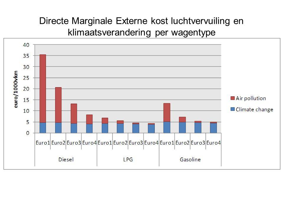 Directe Marginale Externe kost luchtvervuiling en klimaatsverandering per wagentype Source: HEATCO (2006), VITO and FPB