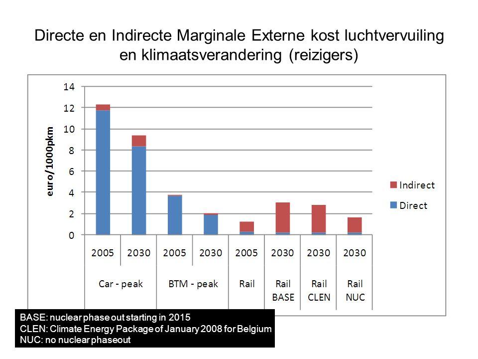 Directe en Indirecte Marginale Externe kost luchtvervuiling en klimaatsverandering (reizigers) BASE: nuclear phase out starting in 2015 CLEN: Climate