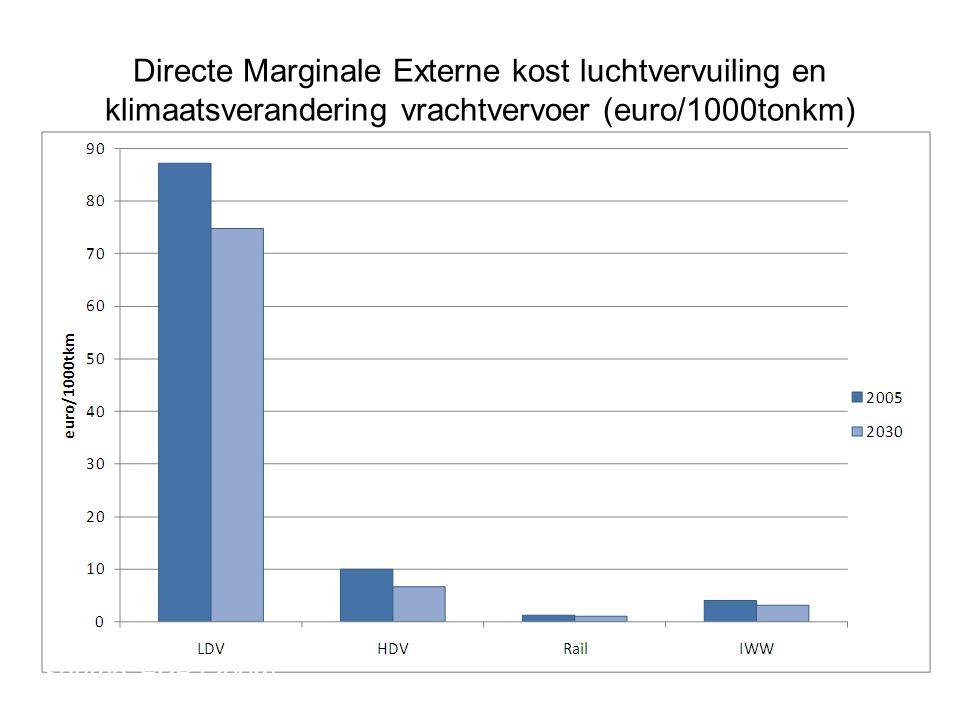 Directe Marginale Externe kost luchtvervuiling en klimaatsverandering vrachtvervoer (euro/1000tonkm) Source: FPB (2009)