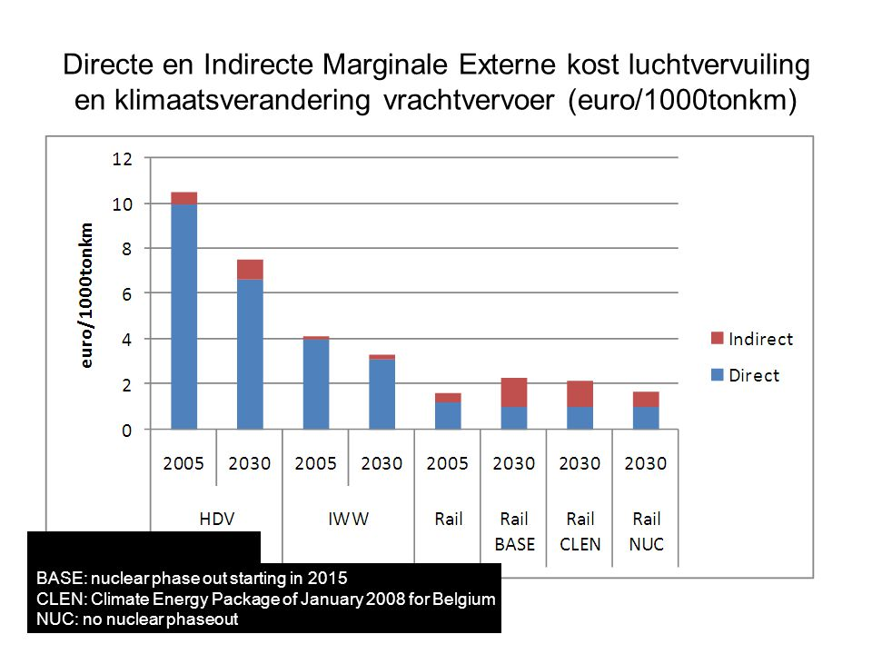 Directe en Indirecte Marginale Externe kost luchtvervuiling en klimaatsverandering vrachtvervoer (euro/1000tonkm) Source: FPB (2009) BASE: nuclear phase out starting in 2015 CLEN: Climate Energy Package of January 2008 for Belgium NUC: no nuclear phaseout