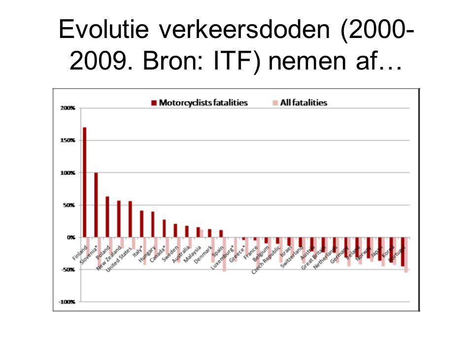 Evolutie verkeersdoden (2000- 2009. Bron: ITF) nemen af…