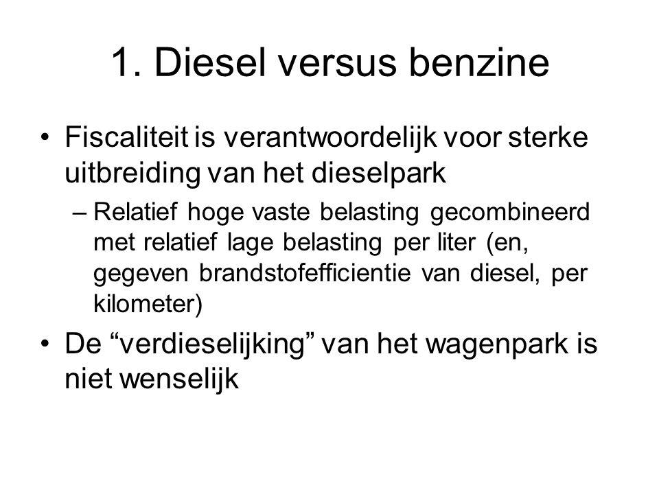 1. Diesel versus benzine Fiscaliteit is verantwoordelijk voor sterke uitbreiding van het dieselpark –Relatief hoge vaste belasting gecombineerd met re