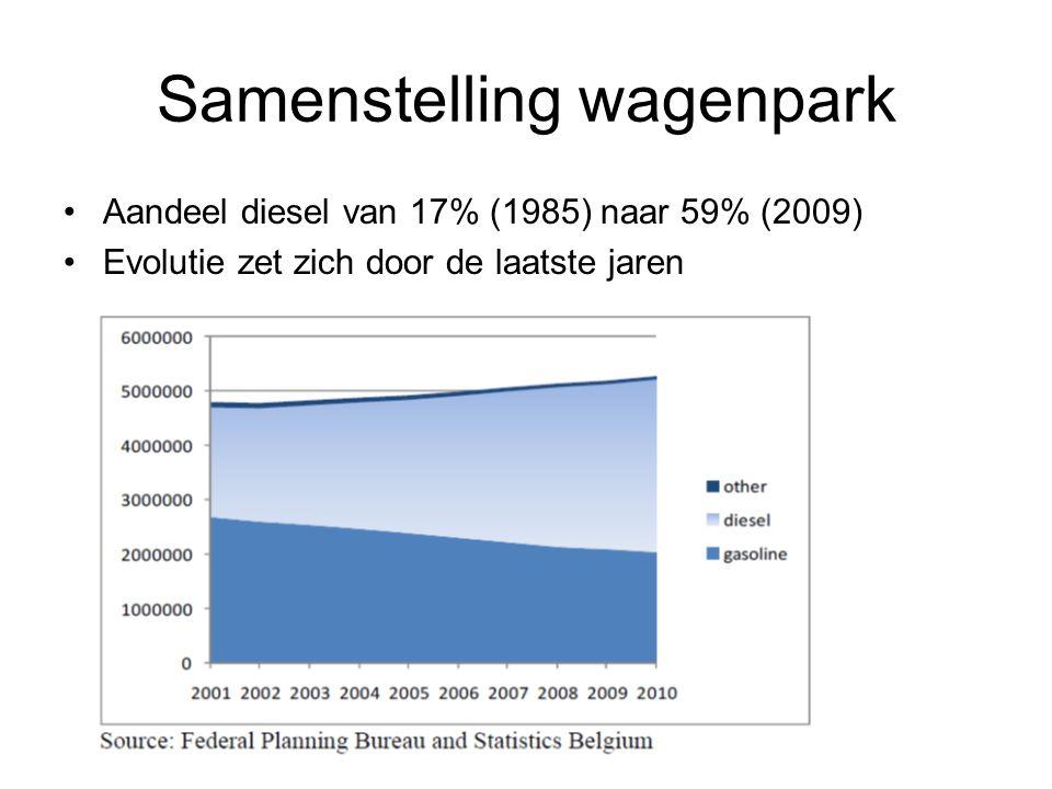 Samenstelling wagenpark Aandeel diesel van 17% (1985) naar 59% (2009) Evolutie zet zich door de laatste jaren