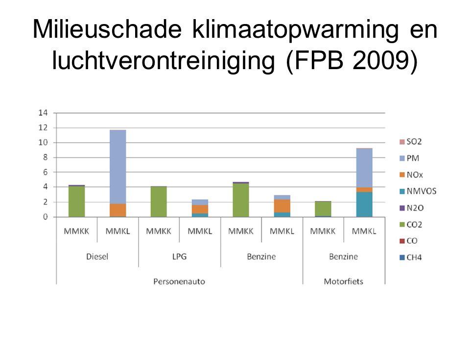 Milieuschade klimaatopwarming en luchtverontreiniging (FPB 2009)