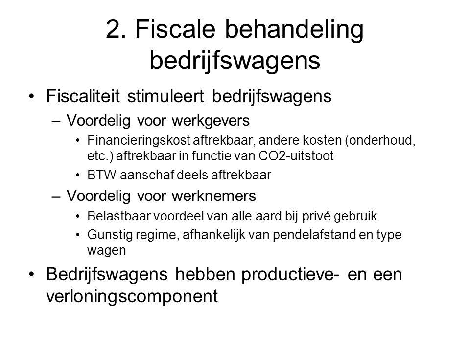 2. Fiscale behandeling bedrijfswagens Fiscaliteit stimuleert bedrijfswagens –Voordelig voor werkgevers Financieringskost aftrekbaar, andere kosten (on